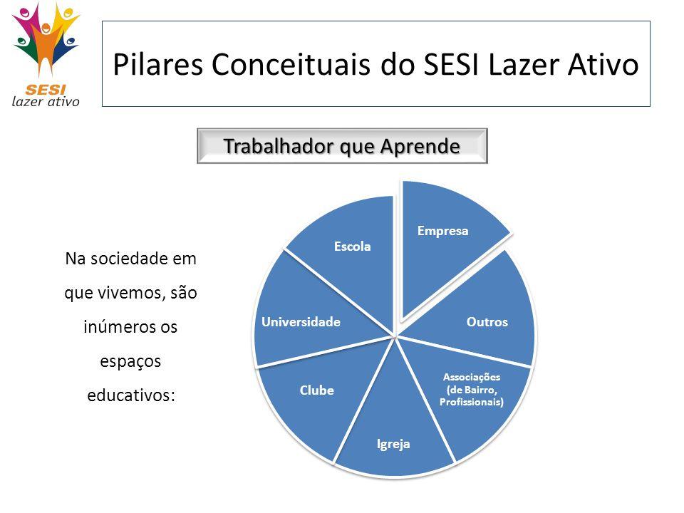 Pilares Conceituais do SESI Lazer Ativo Trabalhador que Aprende Na sociedade em que vivemos, são inúmeros os espaços educativos: Empresa Outros Associ