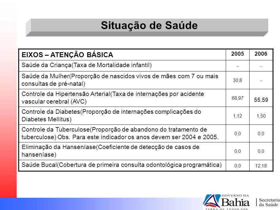 Situação de Saúde EIXOS – ATENÇÃO BÁSICA 20052006 Saúde da Criança(Taxa de Mortalidade infantil) -- Saúde da Mulher(Proporção de nascidos vivos de mãe