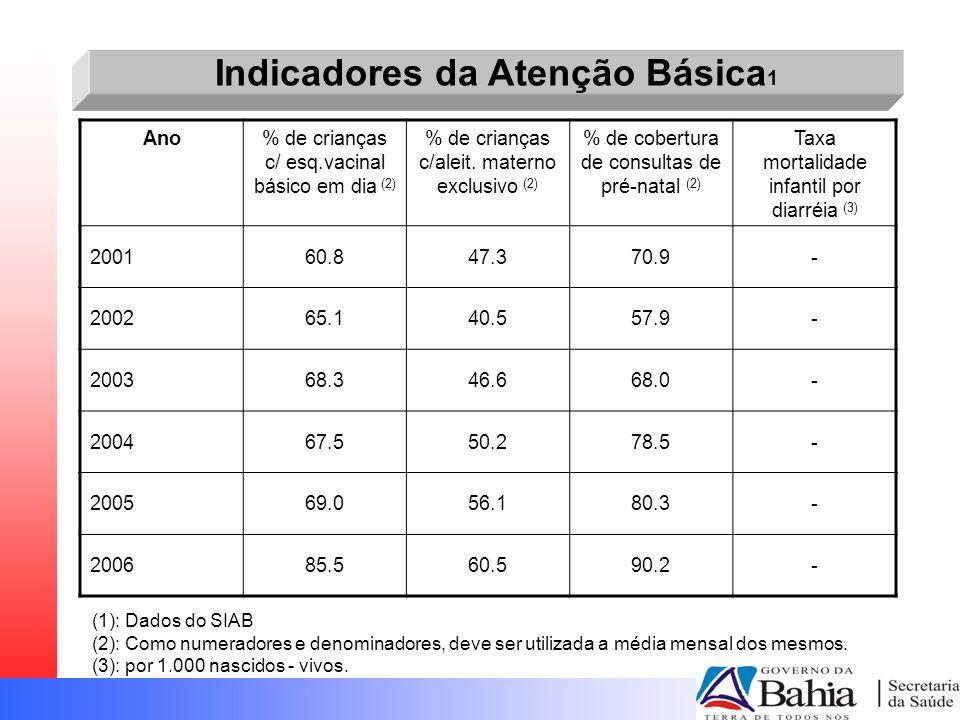 (1): Dados do SIAB (2): Como numeradores e denominadores, deve ser utilizada a média mensal dos mesmos. (3): por 1.000 nascidos - vivos. Ano% de crian