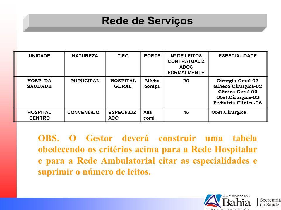 Rede de Serviços UNIDADENATUREZATIPOPORTENº DE LEITOS CONTRATUALIZ ADOS FORMALMENTE ESPECIALIDADE HOSP. DA SAUDADE MUNICIPALHOSPITAL GERAL Média compl