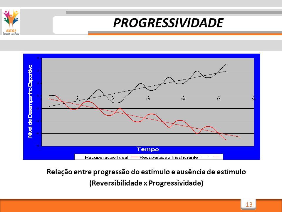 13 Relação entre progressão do estímulo e ausência de estímulo (Reversibilidade x Progressividade) PROGRESSIVIDADE