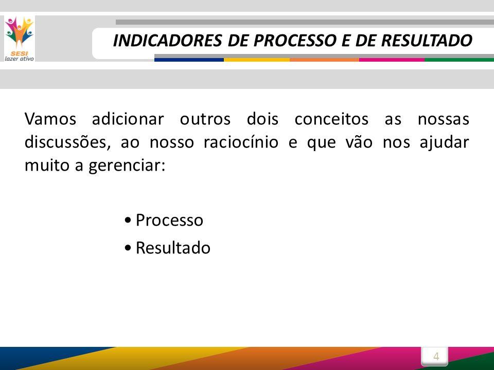 4 Vamos adicionar outros dois conceitos as nossas discussões, ao nosso raciocínio e que vão nos ajudar muito a gerenciar: Processo Resultado INDICADOR