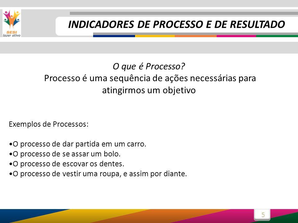5 O que é Processo? Processo é uma sequência de ações necessárias para atingirmos um objetivo Exemplos de Processos: O processo de dar partida em um c