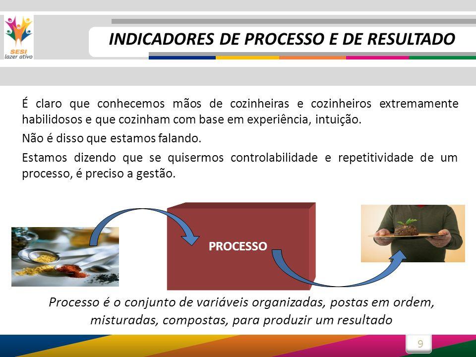 9 Processo é o conjunto de variáveis organizadas, postas em ordem, misturadas, compostas, para produzir um resultado PROCESSO É claro que conhecemos m
