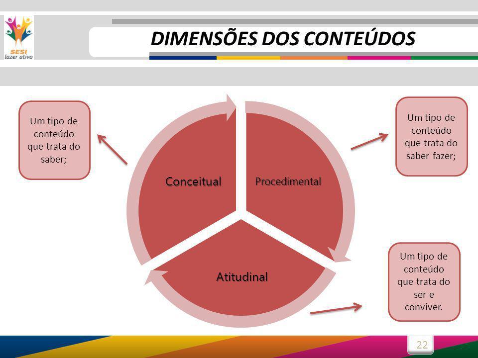 22 Procedimental Atitudinal Conceitual Um tipo de conteúdo que trata do saber fazer; Um tipo de conteúdo que trata do saber; Um tipo de conteúdo que t
