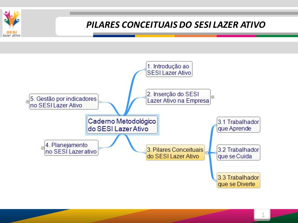 1 PILARES CONCEITUAIS DO SESI LAZER ATIVO