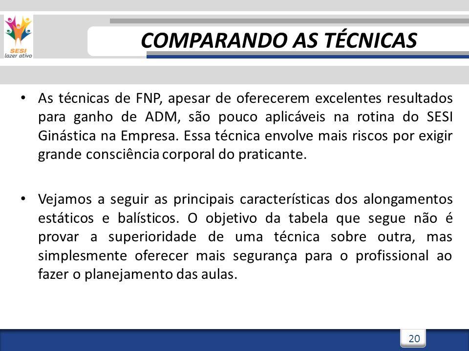 3/3/201420 As técnicas de FNP, apesar de oferecerem excelentes resultados para ganho de ADM, são pouco aplicáveis na rotina do SESI Ginástica na Empre