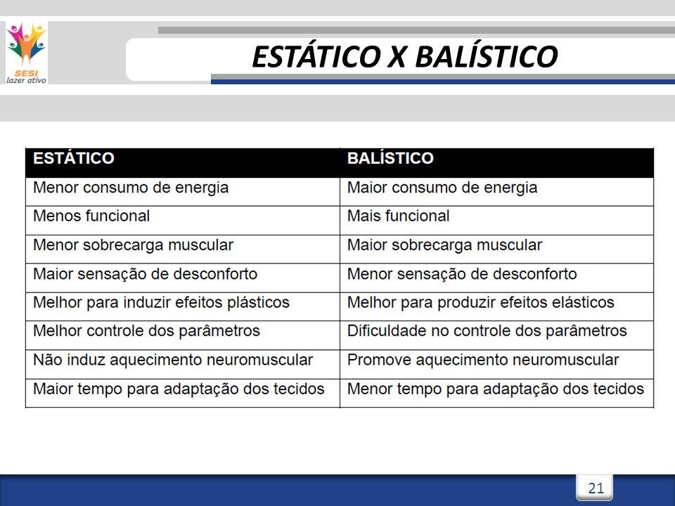 3/3/201421 ESTÁTICO X BALÍSTICO