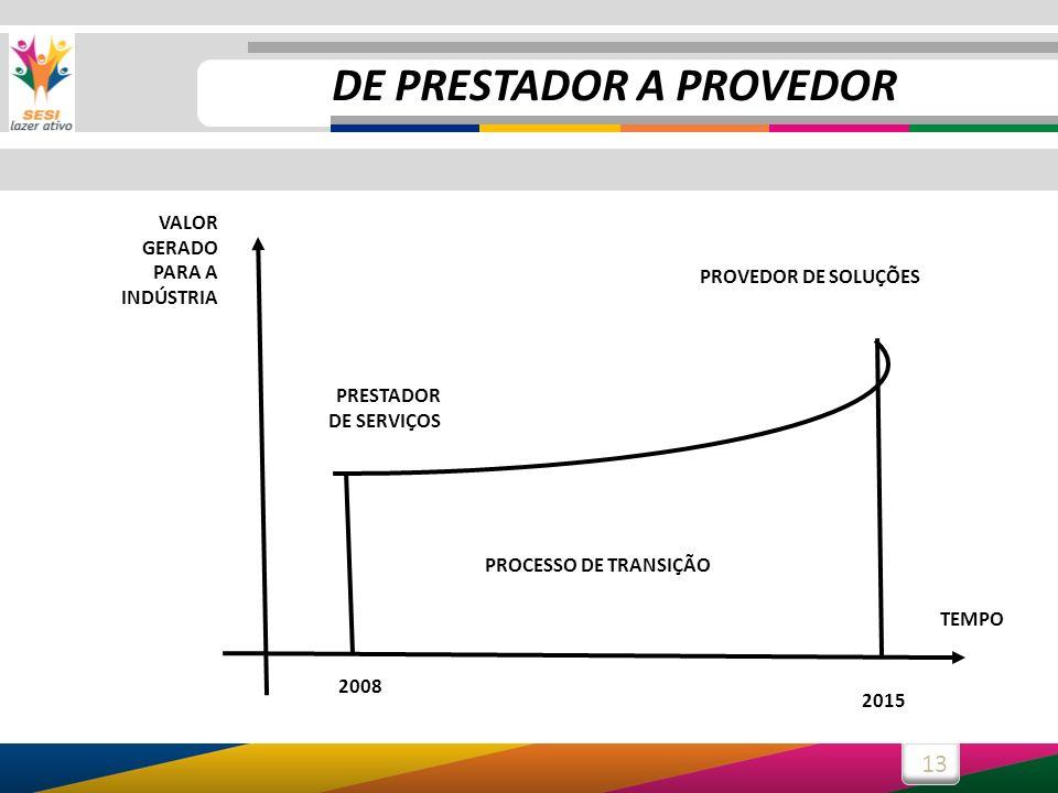 13 DE PRESTADOR A PROVEDOR VALOR GERADO PARA A INDÚSTRIA PRESTADOR DE SERVIÇOS PROVEDOR DE SOLUÇÕES PROCESSO DE TRANSIÇÃO 2008 2015 TEMPO