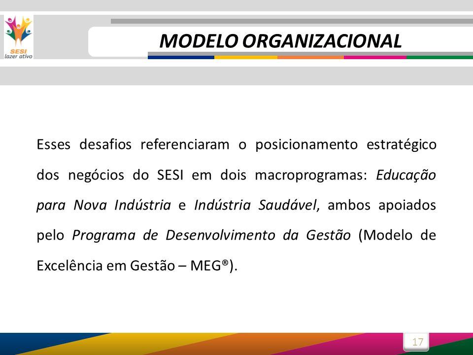 17 MODELO ORGANIZACIONAL Esses desafios referenciaram o posicionamento estratégico dos negócios do SESI em dois macroprogramas: Educação para Nova Indústria e Indústria Saudável, ambos apoiados pelo Programa de Desenvolvimento da Gestão (Modelo de Excelência em Gestão – MEG®).