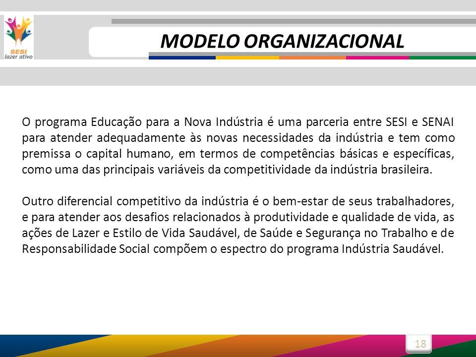 18 MODELO ORGANIZACIONAL O programa Educação para a Nova Indústria é uma parceria entre SESI e SENAI para atender adequadamente às novas necessidades da indústria e tem como premissa o capital humano, em termos de competências básicas e específicas, como uma das principais variáveis da competitividade da indústria brasileira.