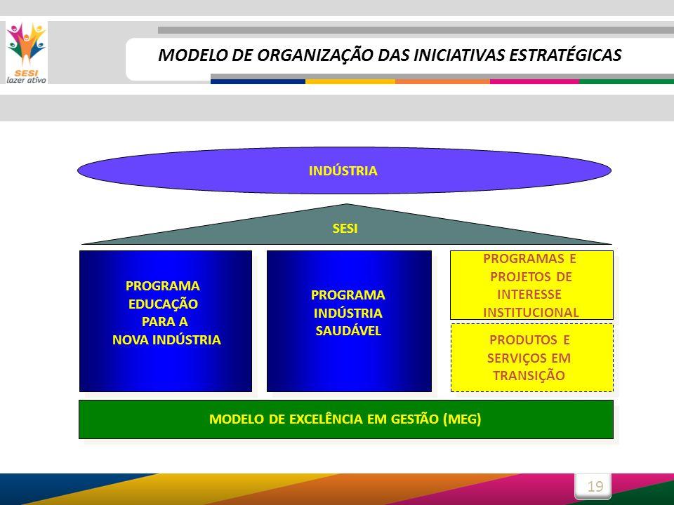 19 PROGRAMA EDUCAÇÃO PARA A NOVA INDÚSTRIA PROGRAMA EDUCAÇÃO PARA A NOVA INDÚSTRIA PROGRAMA INDÚSTRIA SAUDÁVEL PROGRAMA INDÚSTRIA SAUDÁVEL PROGRAMAS E PROJETOS DE INTERESSE INSTITUCIONAL PROGRAMAS E PROJETOS DE INTERESSE INSTITUCIONAL PRODUTOS E SERVIÇOS EM TRANSIÇÃO PRODUTOS E SERVIÇOS EM TRANSIÇÃO MODELO DE EXCELÊNCIA EM GESTÃO (MEG) SESI INDÚSTRIA MODELO DE ORGANIZAÇÃO DAS INICIATIVAS ESTRATÉGICAS