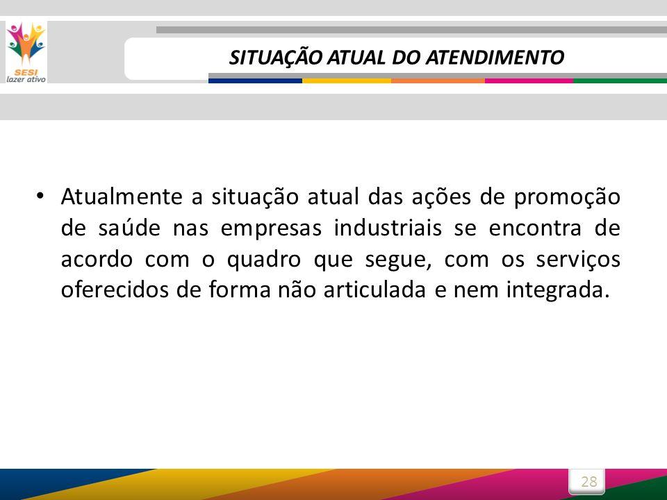 28 Atualmente a situação atual das ações de promoção de saúde nas empresas industriais se encontra de acordo com o quadro que segue, com os serviços oferecidos de forma não articulada e nem integrada.