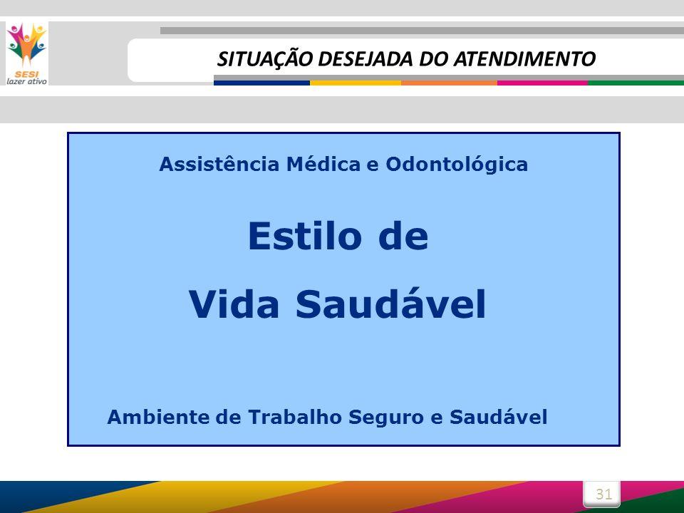 31 Assistência Médica e Odontológica Estilo de Vida Saudável Ambiente de Trabalho Seguro e Saudável SITUAÇÃO DESEJADA DO ATENDIMENTO