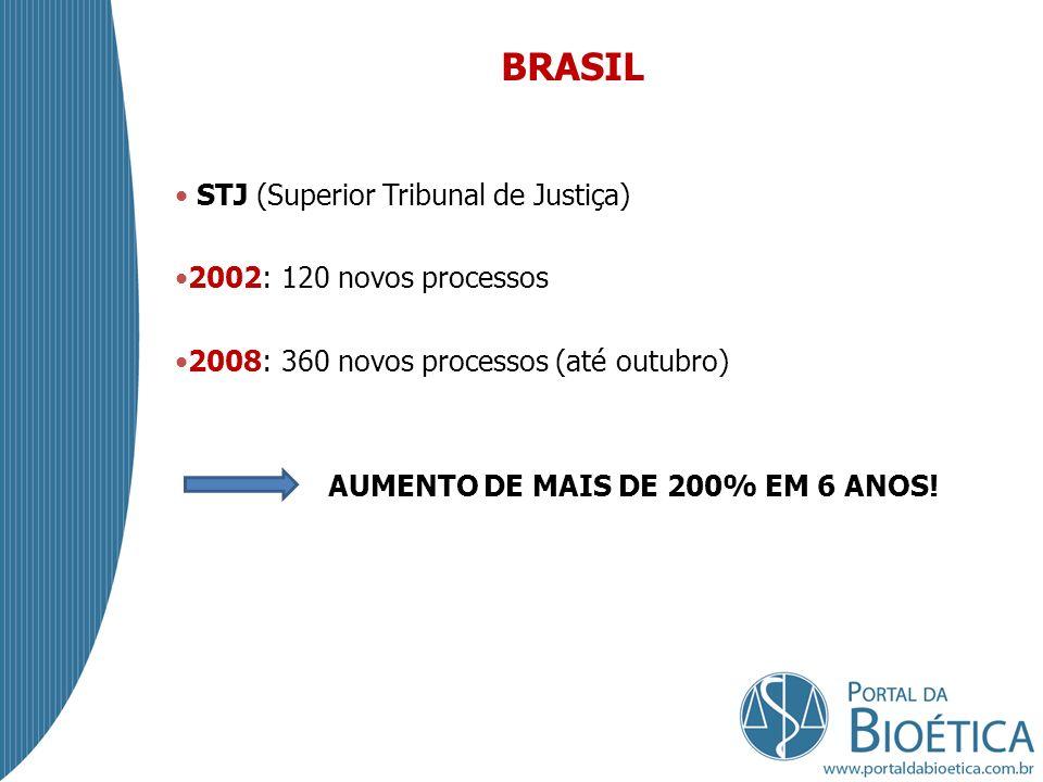 BRASIL STJ (Superior Tribunal de Justiça) 2002: 120 novos processos 2008: 360 novos processos (até outubro) AUMENTO DE MAIS DE 200% EM 6 ANOS!