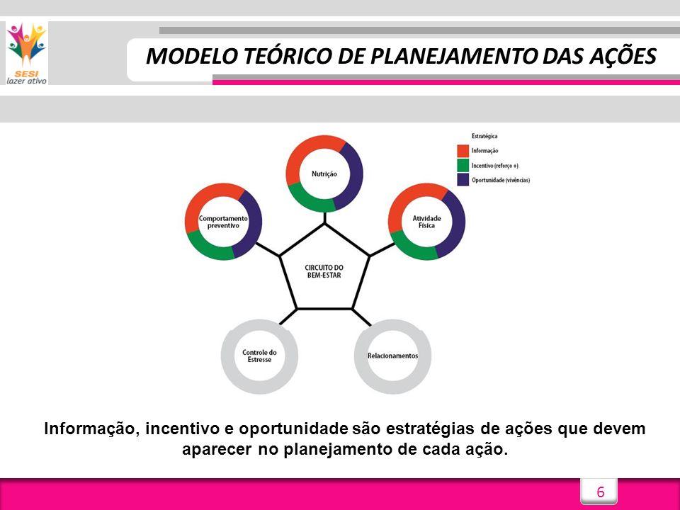 6 MODELO TEÓRICO DE PLANEJAMENTO DAS AÇÕES Informação, incentivo e oportunidade são estratégias de ações que devem aparecer no planejamento de cada aç
