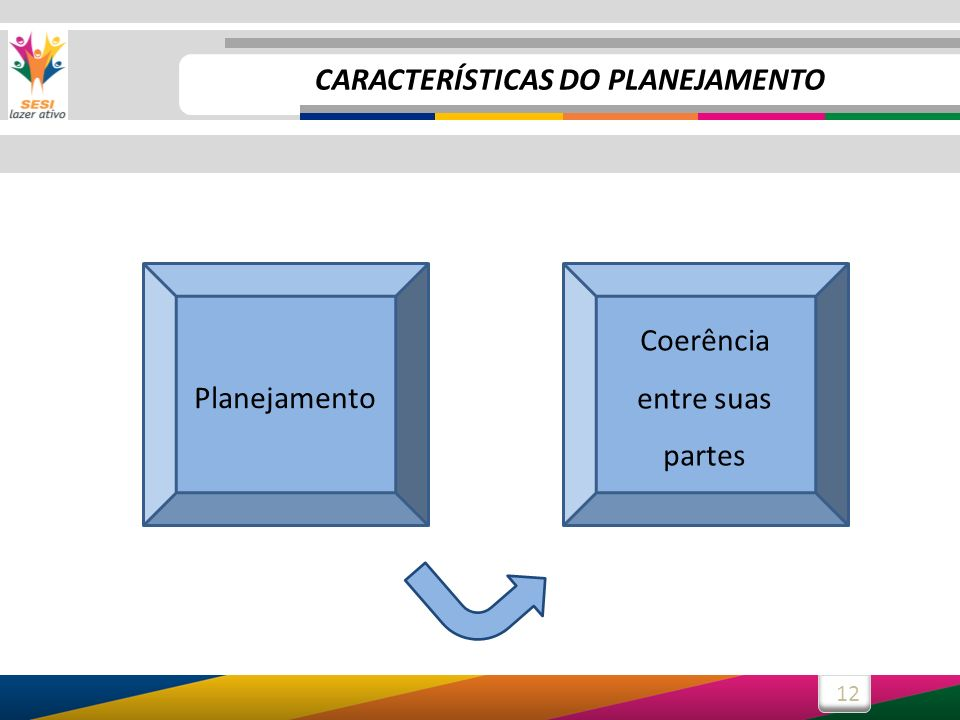 12 Coerência entre suas partes Planejamento CARACTERÍSTICAS DO PLANEJAMENTO