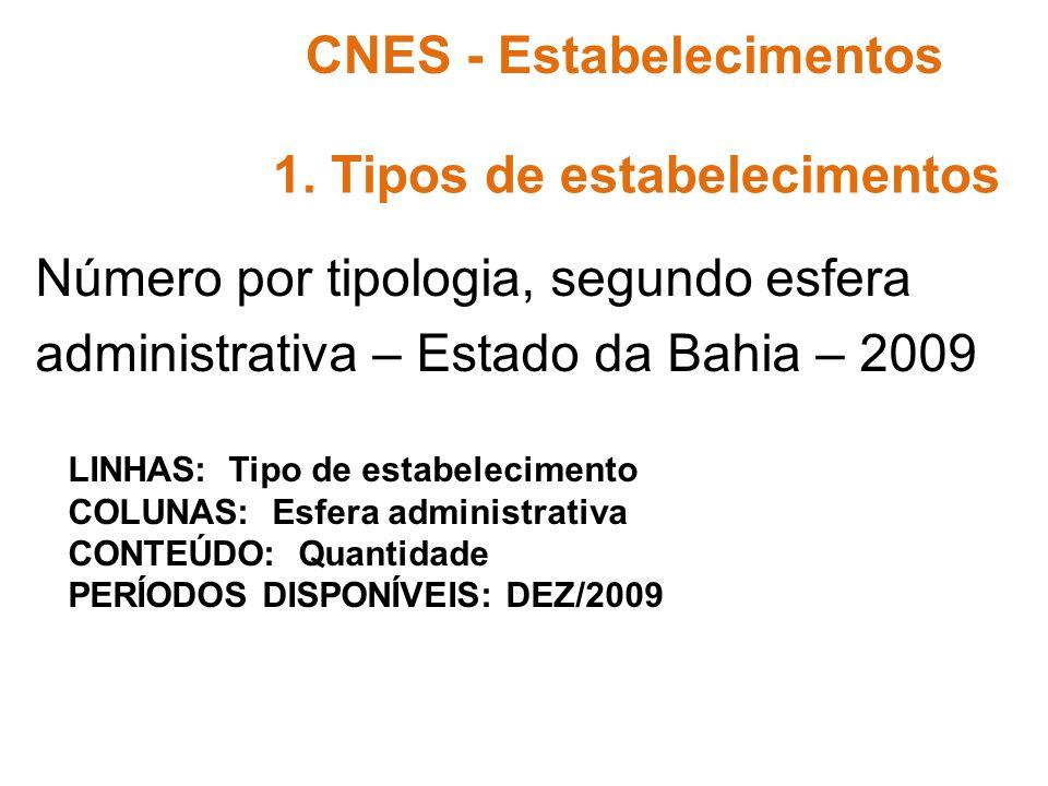 Número por tipologia, segundo esfera administrativa – Estado da Bahia – 2009 CNES - Estabelecimentos 1. Tipos de estabelecimentos LINHAS: Tipo de esta