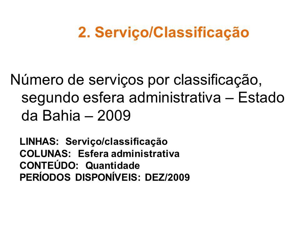 Número de serviços por classificação, segundo esfera administrativa – Estado da Bahia – 2009 2. Serviço/Classificação LINHAS: Serviço/classificação CO