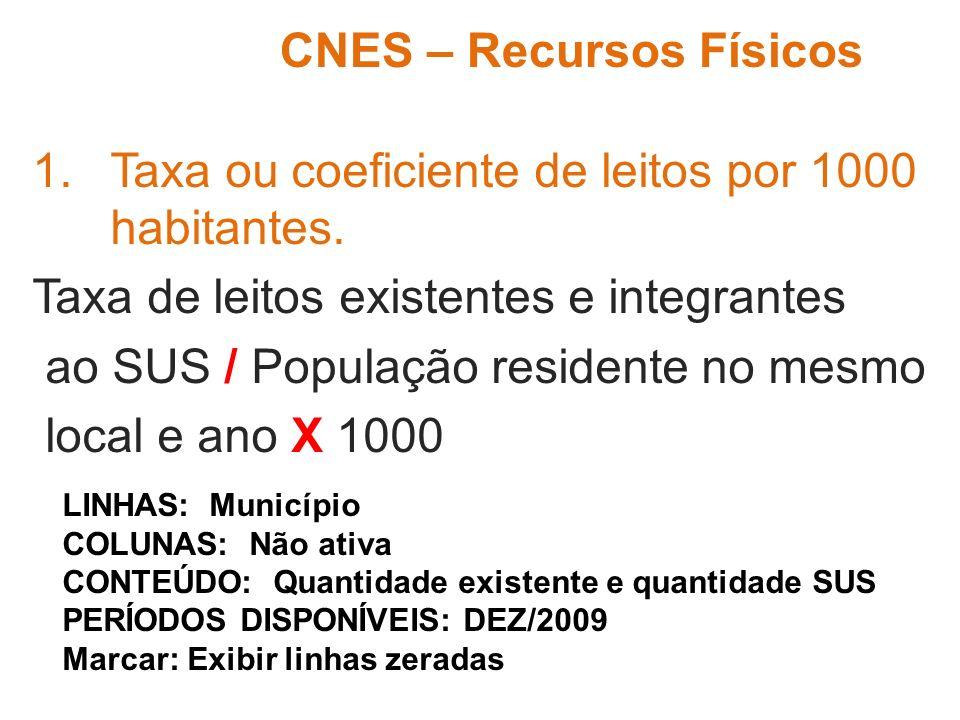 1.Taxa ou coeficiente de leitos por 1000 habitantes. Taxa de leitos existentes e integrantes ao SUS / População residente no mesmo local e ano X 1000