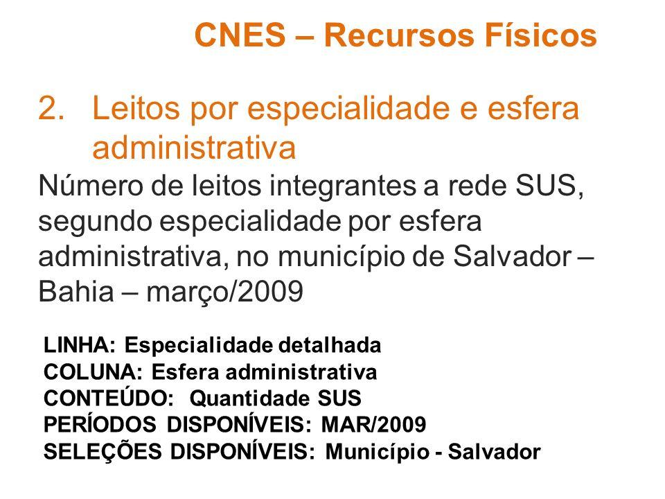 2.Leitos por especialidade e esfera administrativa Número de leitos integrantes a rede SUS, segundo especialidade por esfera administrativa, no municí