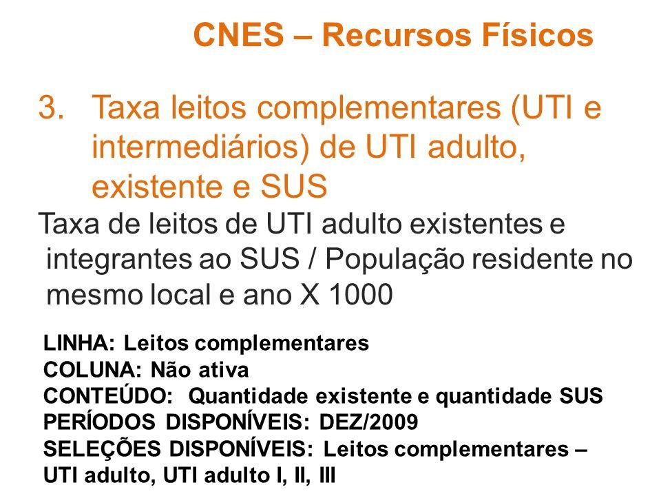 3.Taxa leitos complementares (UTI e intermediários) de UTI adulto, existente e SUS Taxa de leitos de UTI adulto existentes e integrantes ao SUS / Popu