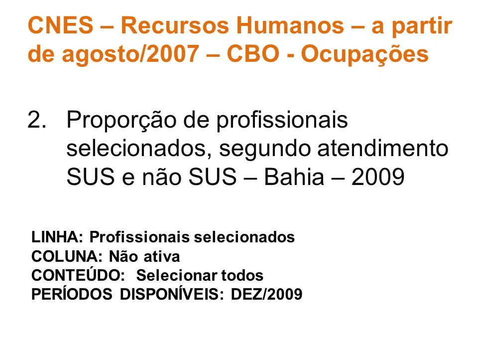 2.Proporção de profissionais selecionados, segundo atendimento SUS e não SUS – Bahia – 2009 CNES – Recursos Humanos – a partir de agosto/2007 – CBO -