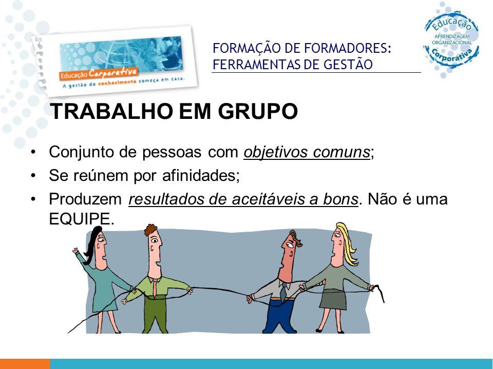 FORMAÇÃO DE FORMADORES: FERRAMENTAS DE GESTÃO Conjunto de pessoas com objetivos comuns; Se reúnem por afinidades; Produzem resultados de aceitáveis a