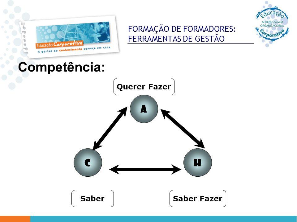 FORMAÇÃO DE FORMADORES: FERRAMENTAS DE GESTÃO Competência: CH A SaberSaber Fazer Querer Fazer