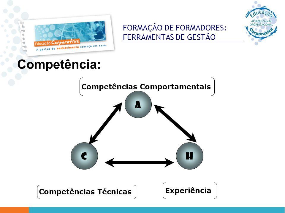 FORMAÇÃO DE FORMADORES: FERRAMENTAS DE GESTÃO Competência: CH A Competências Técnicas Experiência Competências Comportamentais