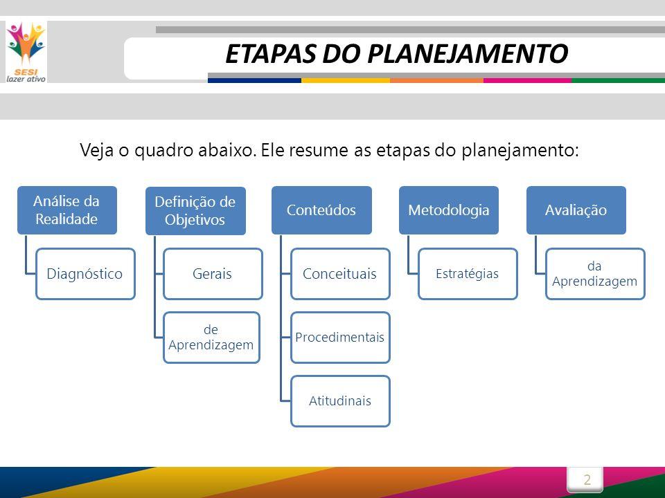 2 Análise da Realidade Diagnóstico Definição de Objetivos Gerais de Aprendizagem ConteúdosConceituais ProcedimentaisAtitudinais Metodologia Estratégia