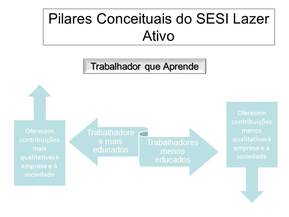 Pilares Conceituais do SESI Lazer Ativo Trabalhador que Aprende Trabalhadore s mais educados Trabalhadores menos educados Oferecem contribuições mais