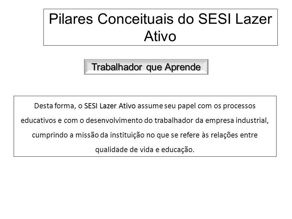 Pilares Conceituais do SESI Lazer Ativo Trabalhador que Aprende SESI Lazer Ativo Desta forma, o SESI Lazer Ativo assume seu papel com os processos edu