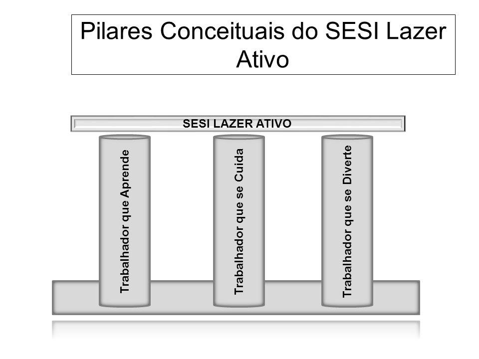 Pilares Conceituais do SESI Lazer Ativo Trabalhador que Aprende Trabalhador que se Cuida Trabalhador que se Diverte SESI LAZER ATIVO