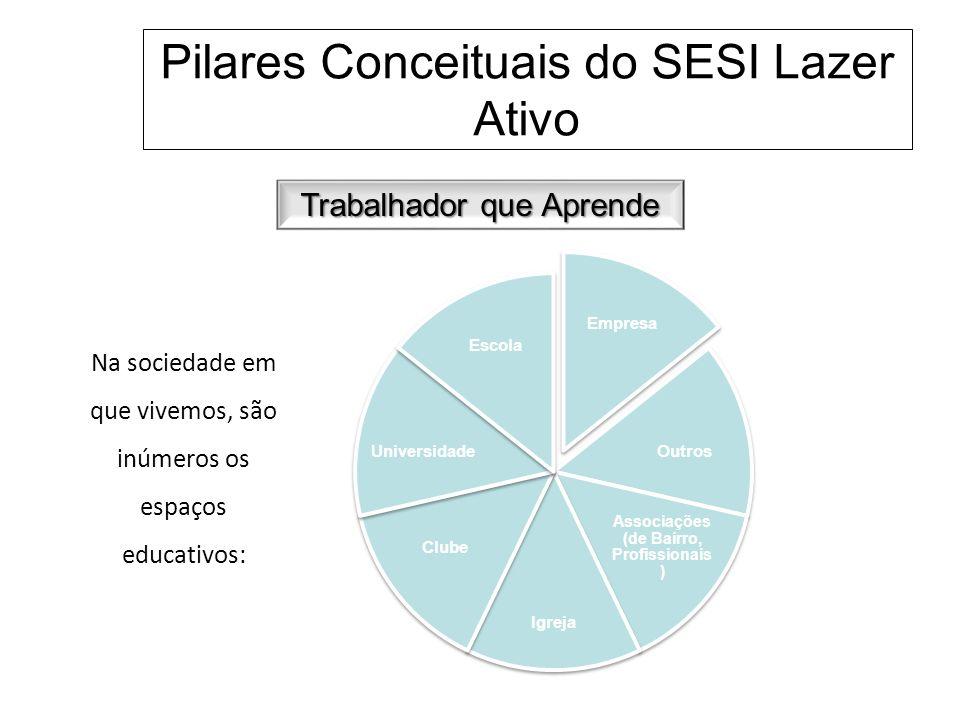 Pilares Conceituais do SESI Lazer Ativo Trabalhador que Aprende A definição de educação presente no Caderno Metodológico SESI Lazer Ativo (Kallas et al., 2009), elaborada a partir das ideias de Brandão (1995), expressa o conceito que temos desenvolvido: A educação é uma parte do modo de vida dos inúmeros grupos sociais, ocorrendo a todo momento, em qualquer lugar, sempre na busca de tornar comuns os saberes, as ideias, as crenças, enfim, tudo que precisa ser comunitário, transmitido de geração a geração para a própria existência dos indivíduos daquela cultura.