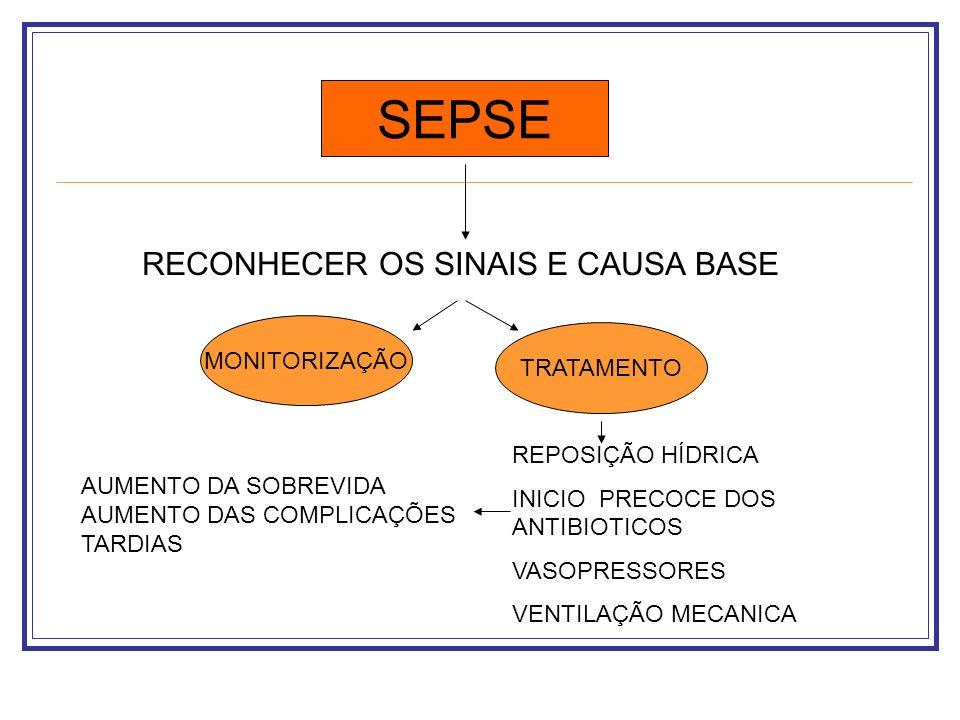 SEPSE RECONHECER OS SINAIS E CAUSA BASE MONITORIZAÇÃO TRATAMENTO REPOSIÇÃO HÍDRICA INICIO PRECOCE DOS ANTIBIOTICOS VASOPRESSORES VENTILAÇÃO MECANICA A