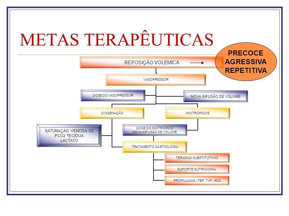 METAS TERAPÊUTICAS REPOSIÇÃO VOLEMICA VASOPRESSOR OXIGENAÇÃO TRATAMENTO DA ETIOLOGIA TERAPIAS SUBSTITUTIVAS SUPORTE NUTRICIONAL PROFILAXIAS –TEP, TVP,