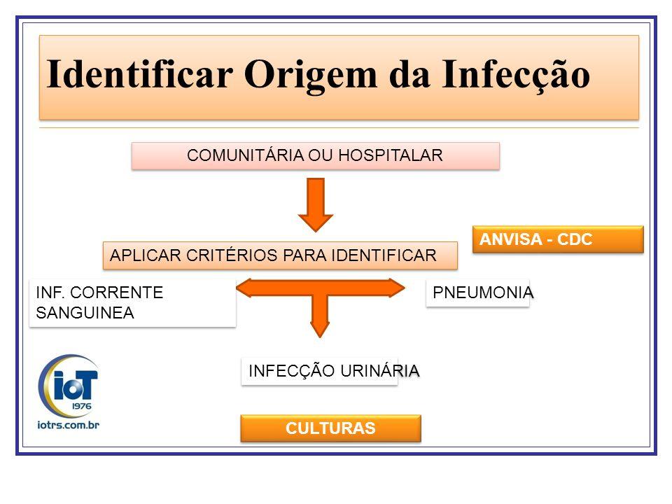 Identificar Origem da Infecção COMUNITÁRIA OU HOSPITALAR APLICAR CRITÉRIOS PARA IDENTIFICAR PNEUMONIA INFECÇÃO URINÁRIA INF. CORRENTE SANGUINEA ANVISA