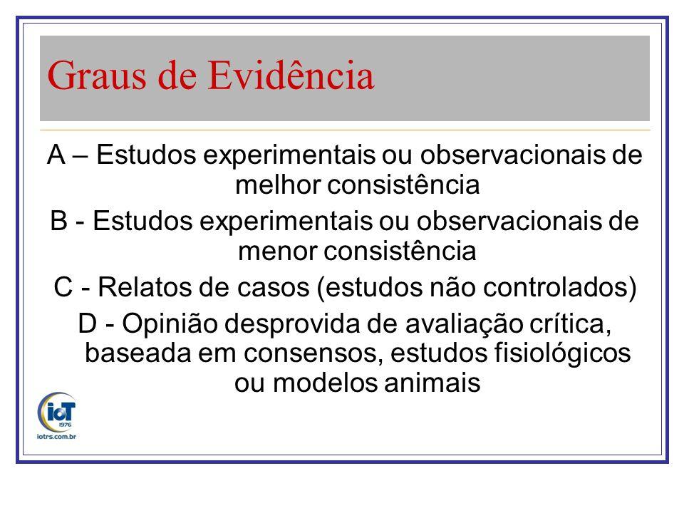 Graus de Evidência A – Estudos experimentais ou observacionais de melhor consistência B - Estudos experimentais ou observacionais de menor consistênci