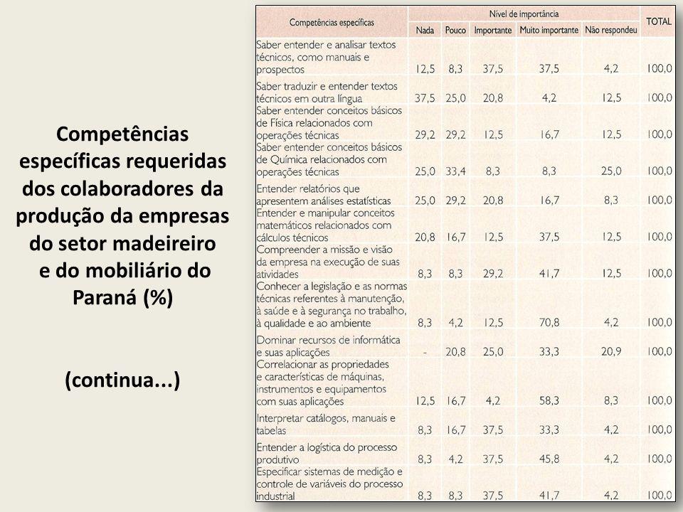 Competências específicas requeridas dos colaboradores da produção da empresas do setor madeireiro e do mobiliário do Paraná (%) (continua...)