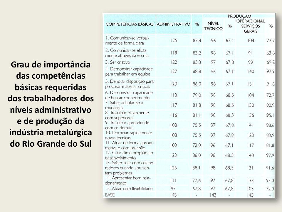 Grau de importância das competências básicas requeridas dos trabalhadores dos níveis administrativo e de produção da indústria metalúrgica do Rio Gran