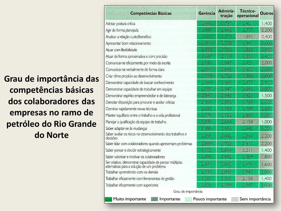 Grau de importância das competências básicas dos colaboradores das empresas no ramo de petróleo do Rio Grande do Norte