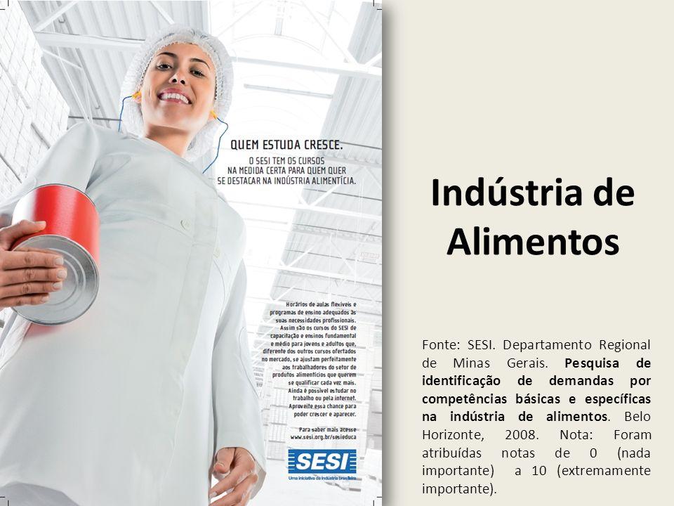Indústria de Alimentos Fonte: SESI. Departamento Regional de Minas Gerais. Pesquisa de identificação de demandas por competências básicas e específica