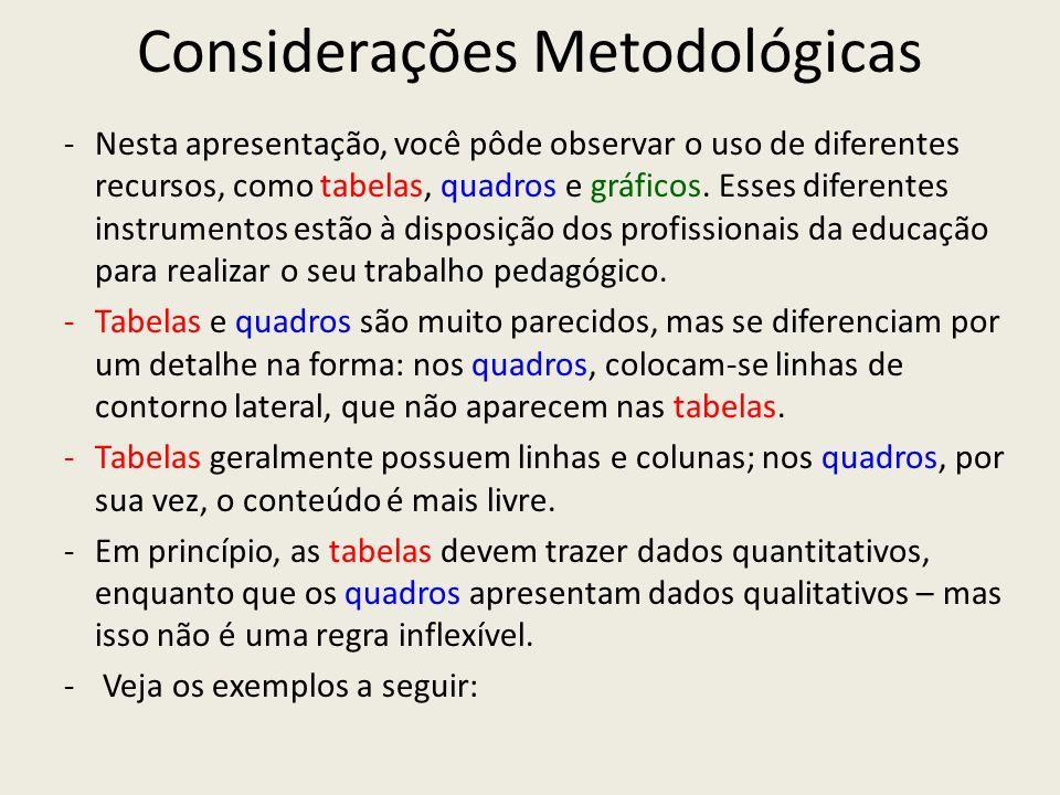 Considerações Metodológicas - Nesta apresentação, você pôde observar o uso de diferentes recursos, como tabelas, quadros e gráficos. Esses diferentes