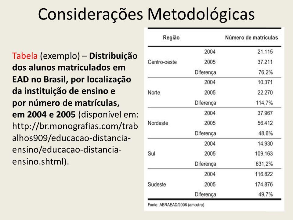 Considerações Metodológicas Tabela (exemplo) – Distribuição dos alunos matriculados em EAD no Brasil, por localização da instituição de ensino e por n