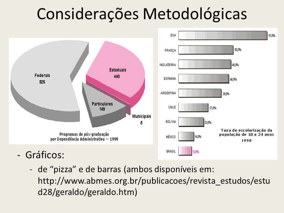Considerações Metodológicas -Gráficos: -de pizza e de barras (ambos disponíveis em: http://www.abmes.org.br/publicacoes/revista_estudos/estu d28/geral