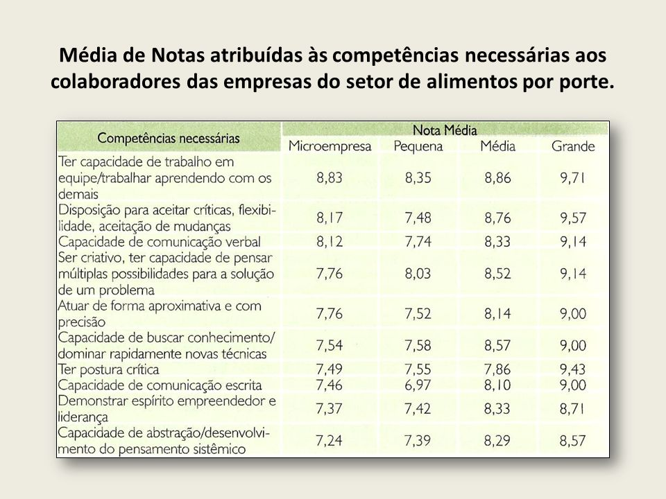 (continuação) Grau de Competências Específicas dos colaboradores das empresas do ramo de petróleo do Rio Grande do Norte