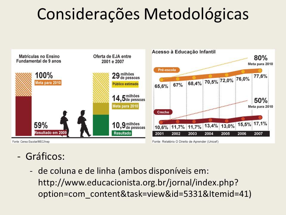 Considerações Metodológicas -Gráficos: -de coluna e de linha (ambos disponíveis em: http://www.educacionista.org.br/jornal/index.php? option=com_conte