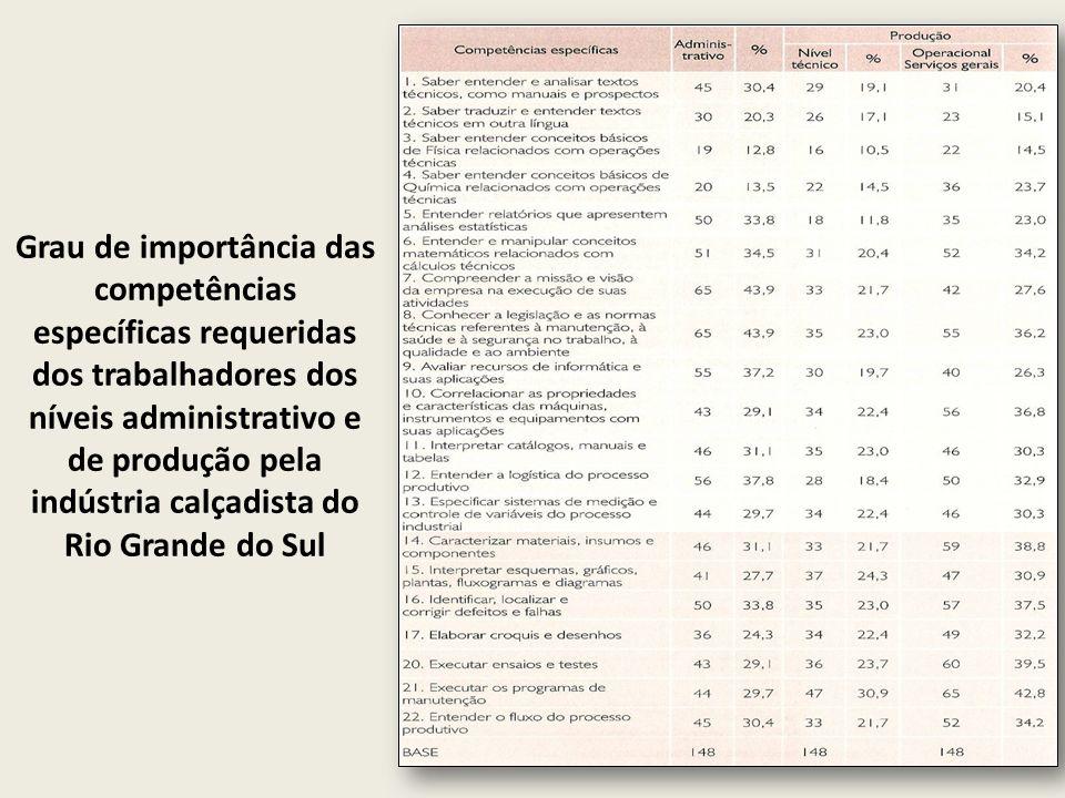 Considerações Metodológicas -Gráficos: -de pizza e de barras (ambos disponíveis em: http://www.abmes.org.br/publicacoes/revista_estudos/estu d28/geraldo/geraldo.htm)