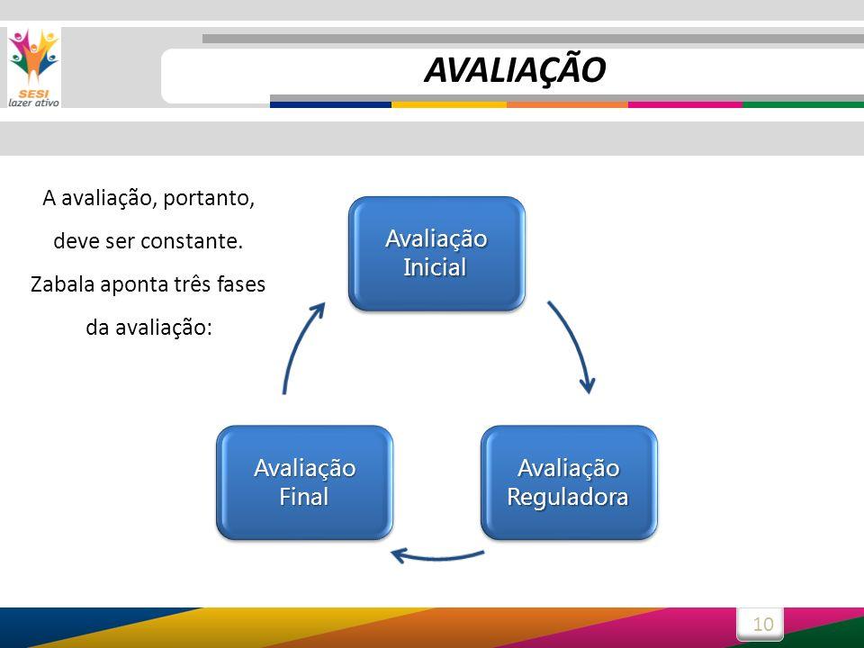 10 Avaliação Inicial Avaliação Reguladora Avaliação Final A avaliação, portanto, deve ser constante. Zabala aponta três fases da avaliação: AVALIAÇÃO